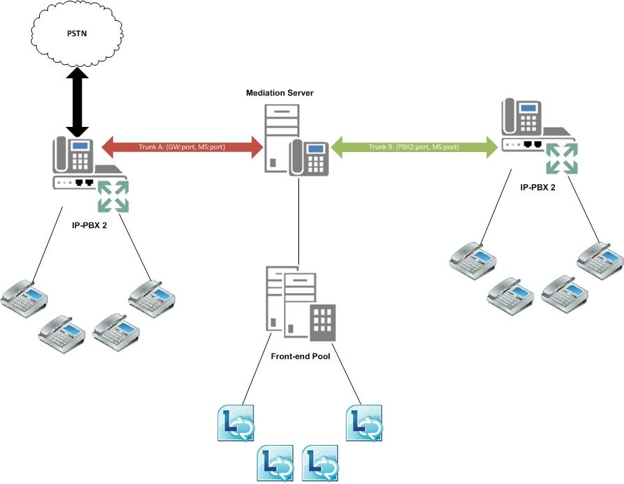 lync_routing